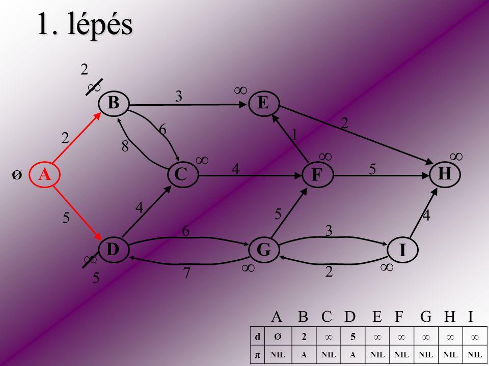 1. lépés A C E H F D B I G 2 5 2 3 2 5 5 6 6 4 4 4 3 1 8 7 ∞ ∞ ∞ ∞ ∞ ∞ ∞ ∞ Ø 2 5 d Ø 2∞5∞∞∞∞∞ π NILA A A B C D E F G H I