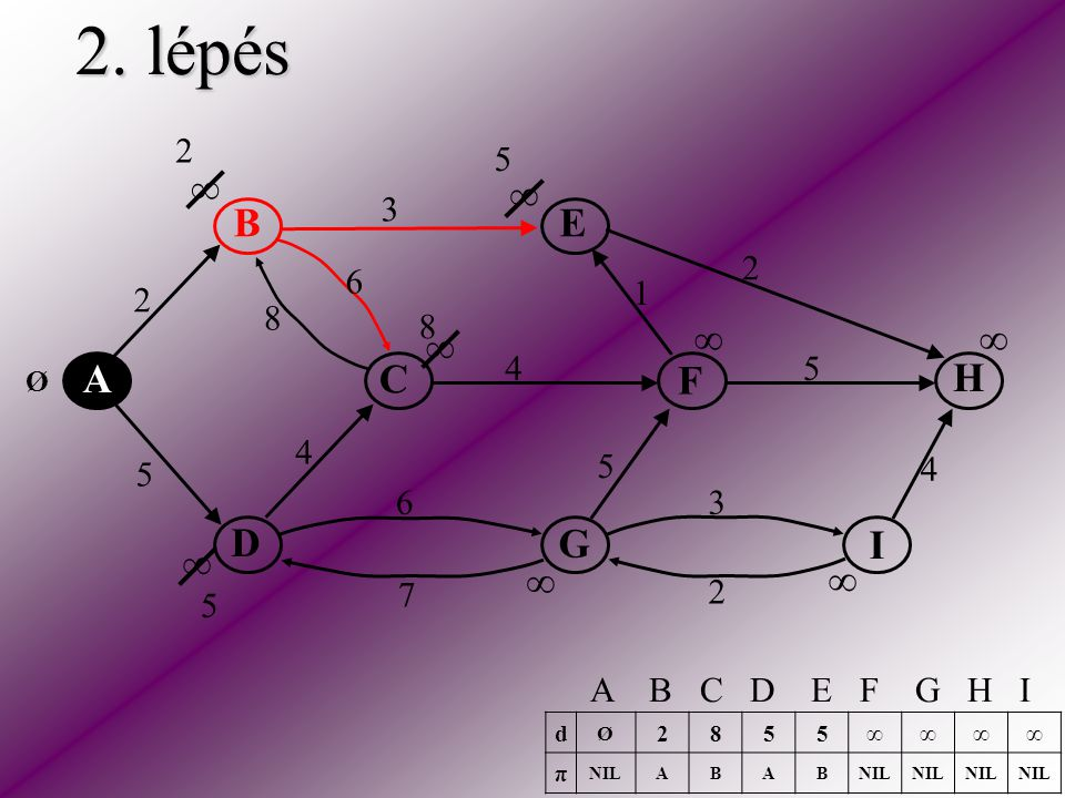 2. lépés A C E H F D B I G 2 5 2 3 2 5 5 6 6 4 4 4 3 1 8 7 ∞ ∞ ∞ ∞ ∞ ∞ ∞ ∞ Ø 8 5 d Ø 2855∞∞∞∞ π NILABAB A B C D E F G H I 2 5