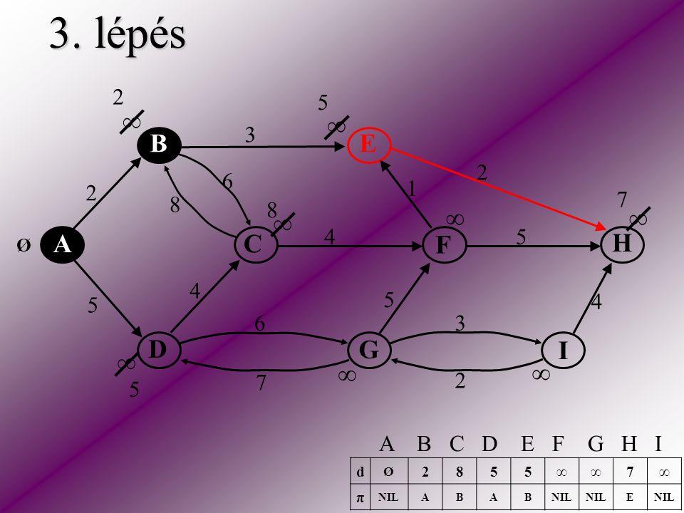3. lépés A C E H F D B I G 2 5 2 3 2 5 5 6 6 4 4 4 3 1 8 7 ∞ ∞ ∞ ∞ ∞ ∞ ∞ ∞ Ø 8 7 d Ø 2855∞∞7∞ π NILABAB E A B C D E F G H I 5 2 5