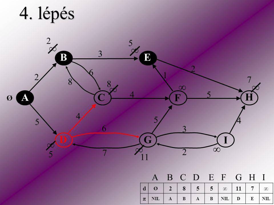 4. lépés A C E H F D B I G 2 5 2 3 2 5 5 6 6 4 4 4 3 1 8 7 ∞ ∞ ∞ ∞ ∞ ∞ ∞ ∞ Ø 2 5 8 5 7 11 d Ø 2855∞ 7∞ π NILABAB DE A B C D E F G H I