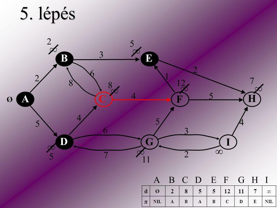 5. lépés A C E H F D B I G 2 5 2 3 2 5 5 6 6 4 4 4 3 1 8 7 ∞ ∞ ∞ ∞ ∞ ∞ ∞ ∞ Ø 2 5 8 5 7 11 12 d Ø 2855 117∞ π NILABABCDE A B C D E F G H I