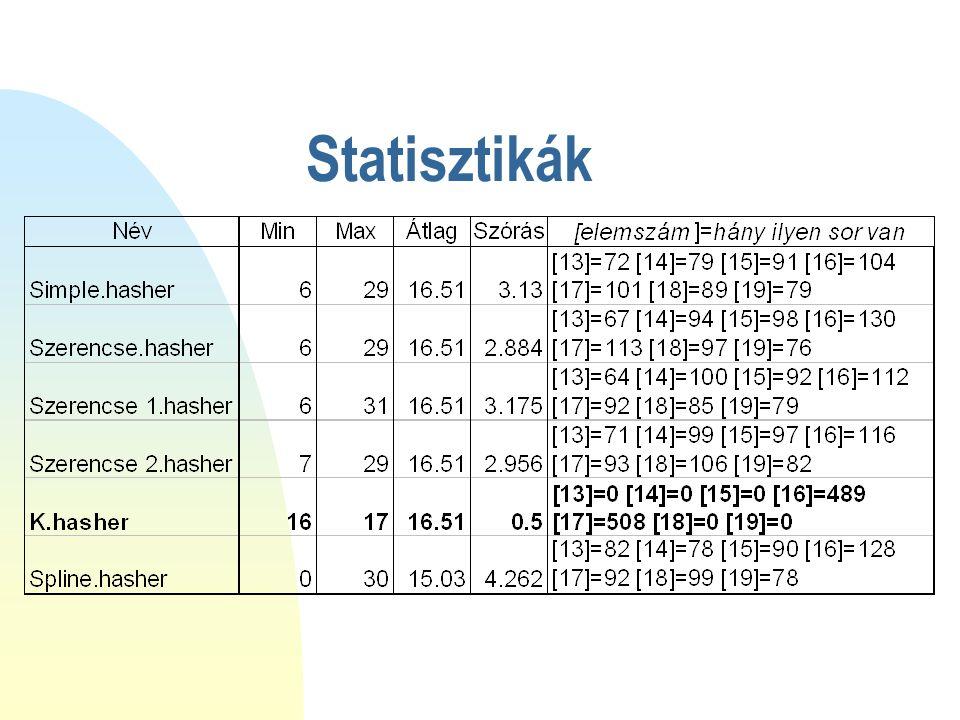 Keretrendszer n Hasher, HasherFactory interface- ek, a HasherManager és Utils osztályok