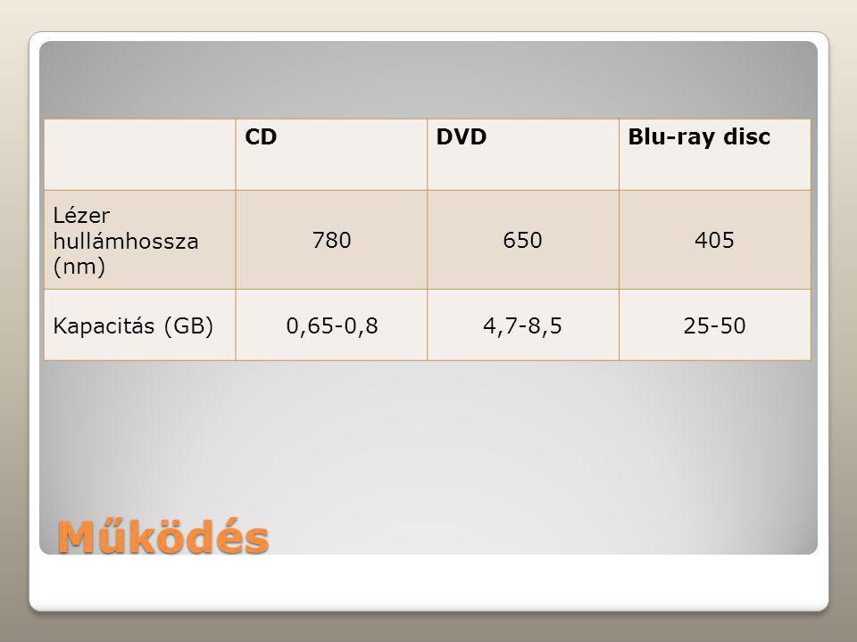 Működés CDDVDBlu-ray disc Lézer hullámhossza (nm) 780650405 Kapacitás (GB)0,65-0,84,7-8,525-50