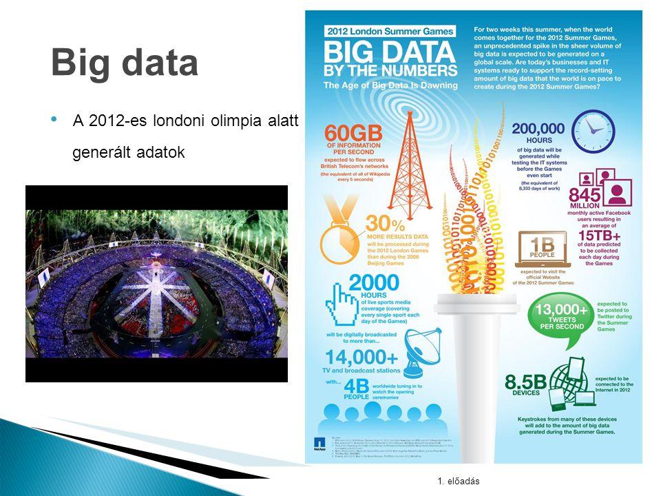 Az adatmennyiség kétévente duplázódik 1. előadás* Big data