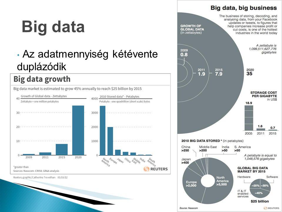 Milyen iparágak gyártják az adatok? 1. előadás Big data