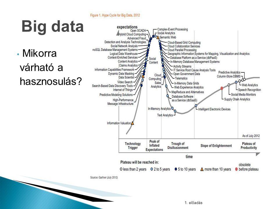1.előadás Big data Hogyan hasznosítsuk az adatokat.
