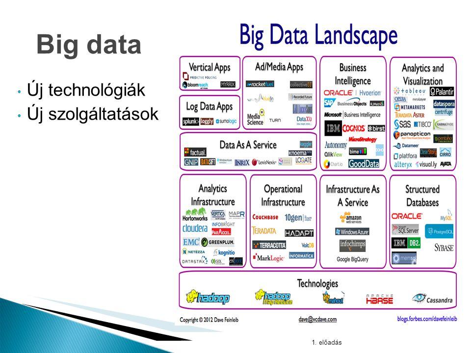 1. előadás Big data A felhő és a big data megfelelő rétegei
