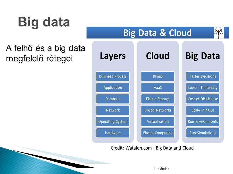 Oracle Big Data 1. előadás Big data