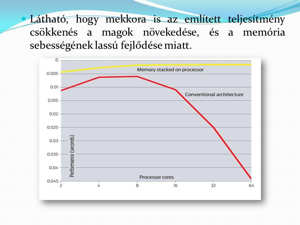 Látható, hogy mekkora is az említett teljesítmény csökkenés a magok növekedése, és a memória sebességének lassú fejlődése miatt.