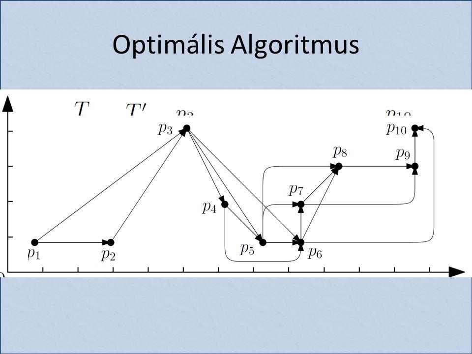 Optimális Algoritmus 3 lépéses algoritmus – Gráf konstrukció A csúcsok a pozíciók Él van két csúcs közt, ha a kettőjük közt elhagyható minden csúcs, úgy hogy ne sértsük meg a toleranciát – Legrövidebb út keresés – Eredmény generálás A legrövidebb úton levő csúcsok