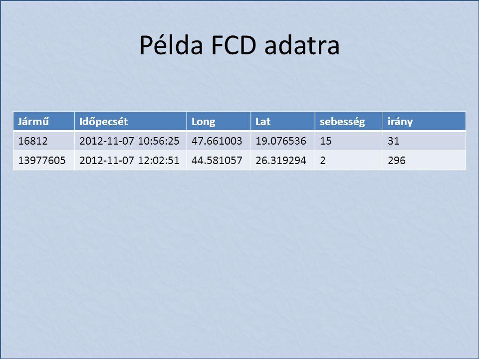 Példa FCD adatra JárműIdőpecsétLongLatsebességirány 168122012-11-07 10:56:2547.66100319.0765361531 139776052012-11-07 12:02:5144.58105726.3192942296