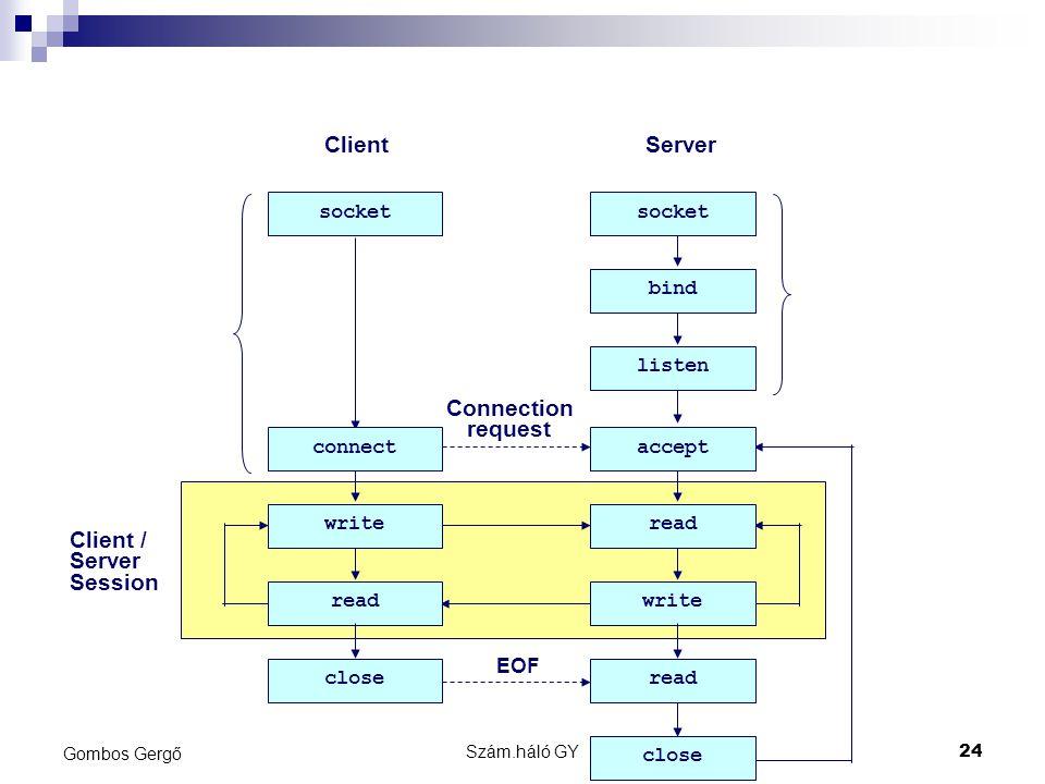 Szám.háló GY24 Gombos Gergő Client / Server Session ClientServer socket bind listen read writeread write Connection request read close EOF acceptconnect