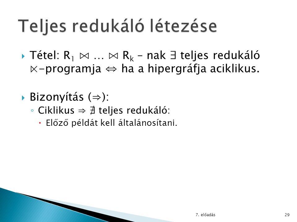  Tétel: R 1 ⋈ … ⋈ R k – nak ∃ teljes redukáló ⋉-programja ⇔ ha a hipergráfja aciklikus.  Bizonyítás (⇒): ◦ Ciklikus ⇒ ∄ teljes redukáló:  Előző pél