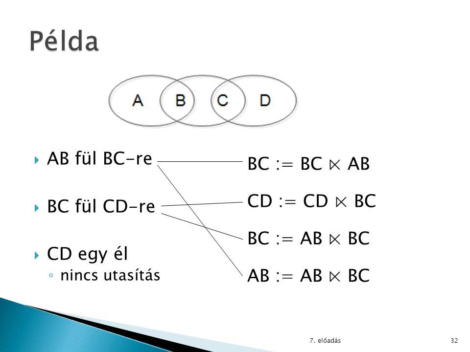 7. előadás32  AB fül BC-re  BC fül CD-re  CD egy él ◦ nincs utasítás BC := BC ⋉ AB CD := CD ⋉ BC BC := AB ⋉ BC AB := AB ⋉ BC