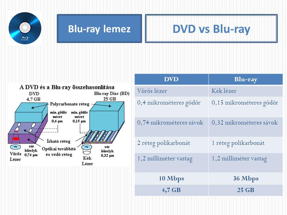 Blu-ray lemez DVD vs Blu-ray DVDBlu-ray Vörös lézerKék lézer 0,4 mikrométeres gödör0,15 mikrométeres gödör 0,74 mikrométeres sávok0,32 mikrométeres sá