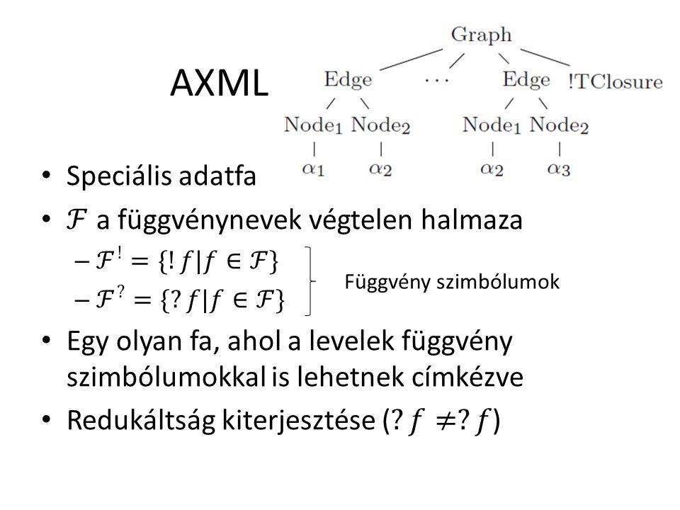 AXML Függvény szimbólumok