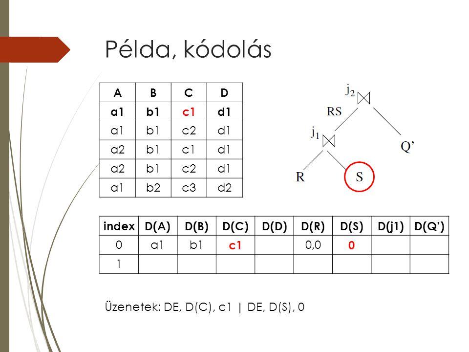 Példa, kódolás indexD(A)D(B)D(C)D(D)D(R)D(S)D(j1)D(Q') 0a1b1 c1 0,0 0 1 ABCD a1b1c1d1 a1b1c2d1 a2b1c1d1 a2b1c2d1 a1b2c3d2 Üzenetek: DE, D(C), c1 | DE, D(S), 0