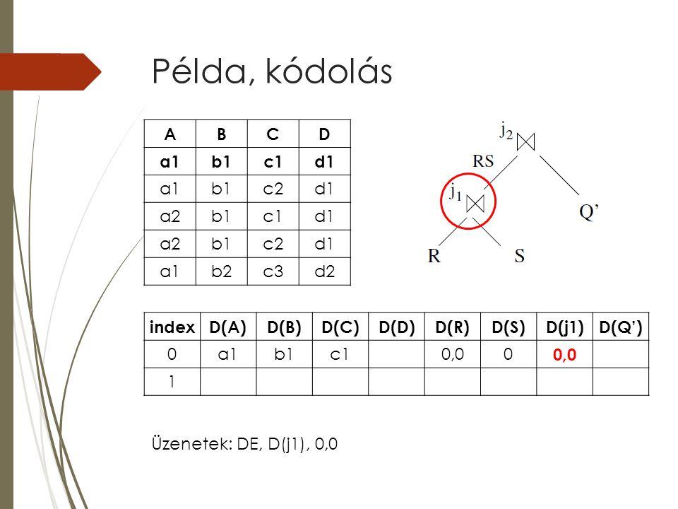 Példa, kódolás indexD(A)D(B)D(C)D(D)D(R)D(S)D(j1)D(Q') 0a1b1c10,00 1 ABCD a1b1c1d1 a1b1c2d1 a2b1c1d1 a2b1c2d1 a1b2c3d2 Üzenetek: DE, D(j1), 0,0