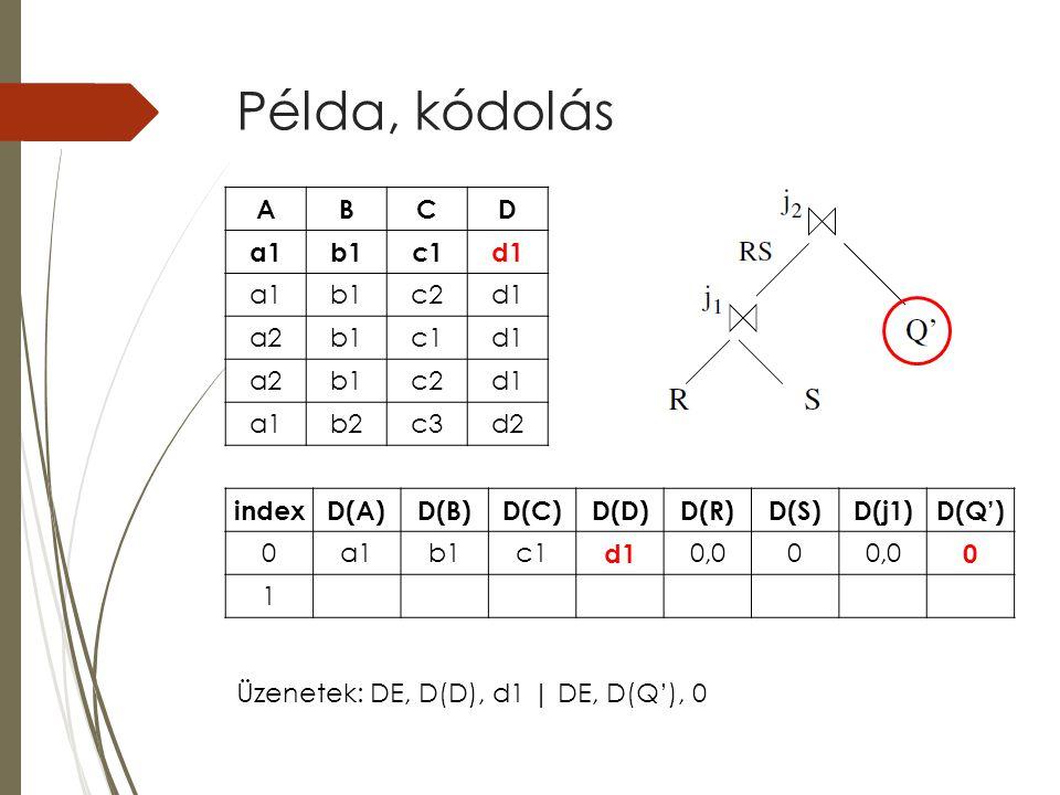Példa, kódolás indexD(A)D(B)D(C)D(D)D(R)D(S)D(j1)D(Q') 0a1b1c1 d1 0,00 0 1 ABCD a1b1c1d1 a1b1c2d1 a2b1c1d1 a2b1c2d1 a1b2c3d2 Üzenetek: DE, D(D), d1 |