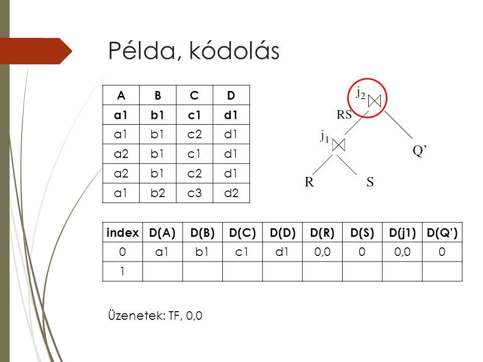 Példa, kódolás indexD(A)D(B)D(C)D(D)D(R)D(S)D(j1)D(Q') 0a1b1c1d10,00 0 1 ABCD a1b1c1d1 a1b1c2d1 a2b1c1d1 a2b1c2d1 a1b2c3d2 Üzenetek: TF, 0,0