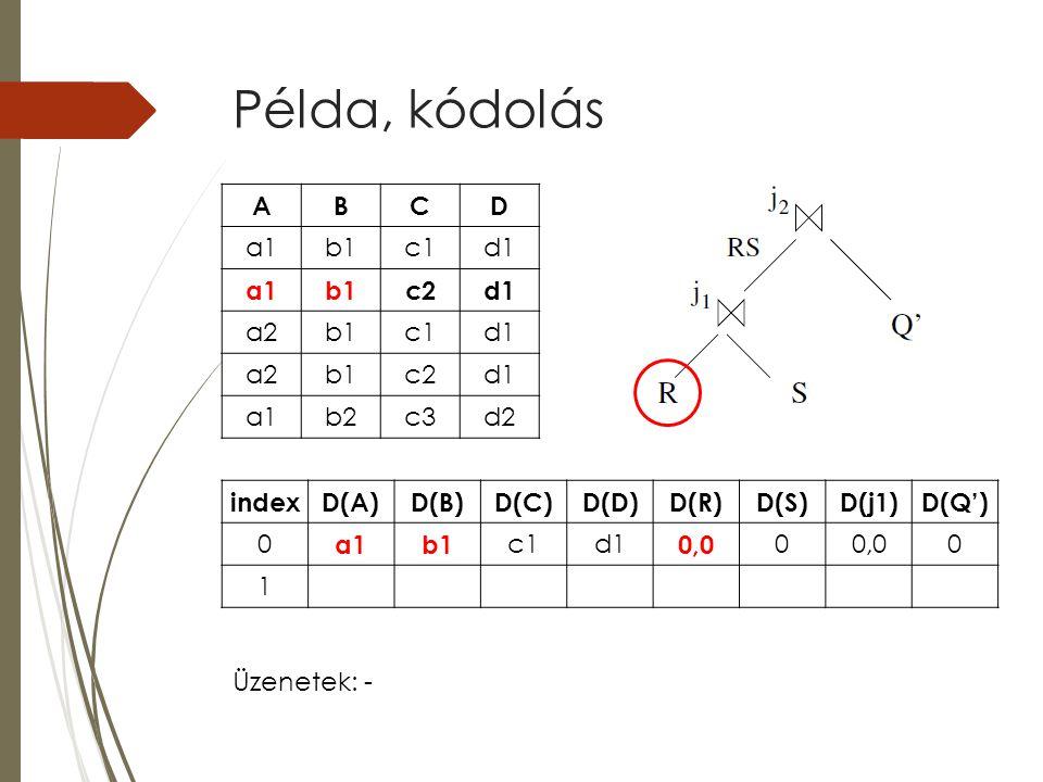 Példa, kódolás indexD(A)D(B)D(C)D(D)D(R)D(S)D(j1)D(Q') 0 a1b1 c1d1 0,0 0 0 1 ABCD a1b1c1d1 a1b1c2d1 a2b1c1d1 a2b1c2d1 a1b2c3d2 Üzenetek: -