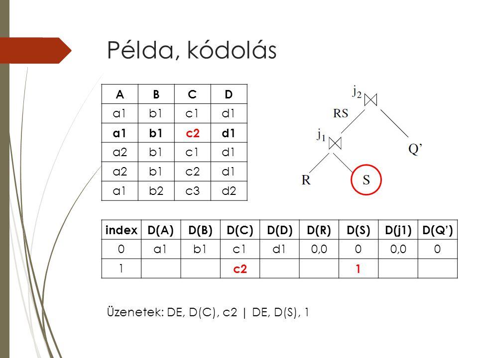 Példa, kódolás indexD(A)D(B)D(C)D(D)D(R)D(S)D(j1)D(Q') 0a1b1c1d10,00 0 1 c21 ABCD a1b1c1d1 a1b1c2d1 a2b1c1d1 a2b1c2d1 a1b2c3d2 Üzenetek: DE, D(C), c2 | DE, D(S), 1