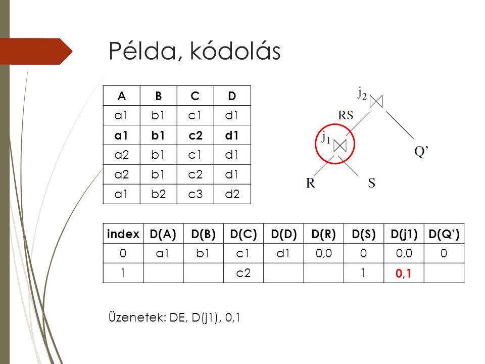 Példa, kódolás indexD(A)D(B)D(C)D(D)D(R)D(S)D(j1)D(Q') 0a1b1c1d10,00 0 1c21 0,1 ABCD a1b1c1d1 a1b1c2d1 a2b1c1d1 a2b1c2d1 a1b2c3d2 Üzenetek: DE, D(j1), 0,1