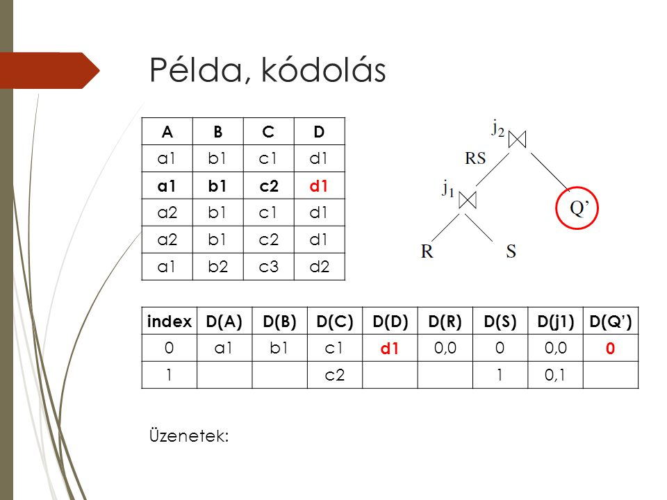 Példa, kódolás indexD(A)D(B)D(C)D(D)D(R)D(S)D(j1)D(Q') 0a1b1c1 d1 0,00 0 1c210,1 ABCD a1b1c1d1 a1b1c2d1 a2b1c1d1 a2b1c2d1 a1b2c3d2 Üzenetek: