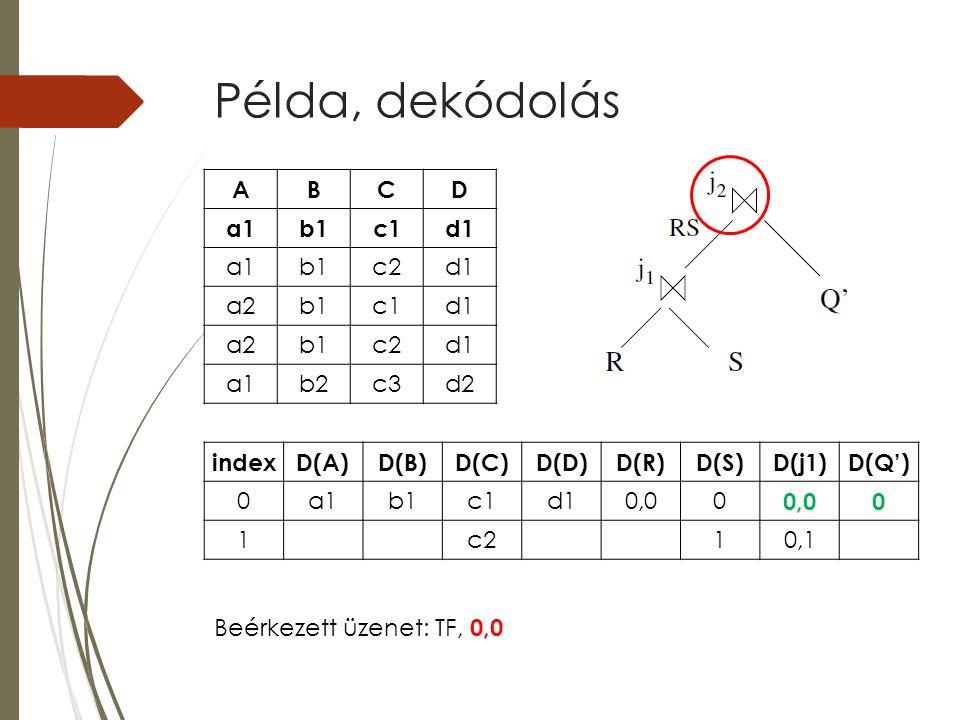 Példa, dekódolás indexD(A)D(B)D(C)D(D)D(R)D(S)D(j1)D(Q') 0a1b1c1d10,00 0 1c210,1 ABCD a1b1c1d1 a1b1c2d1 a2b1c1d1 a2b1c2d1 a1b2c3d2 Beérkezett üzenet: