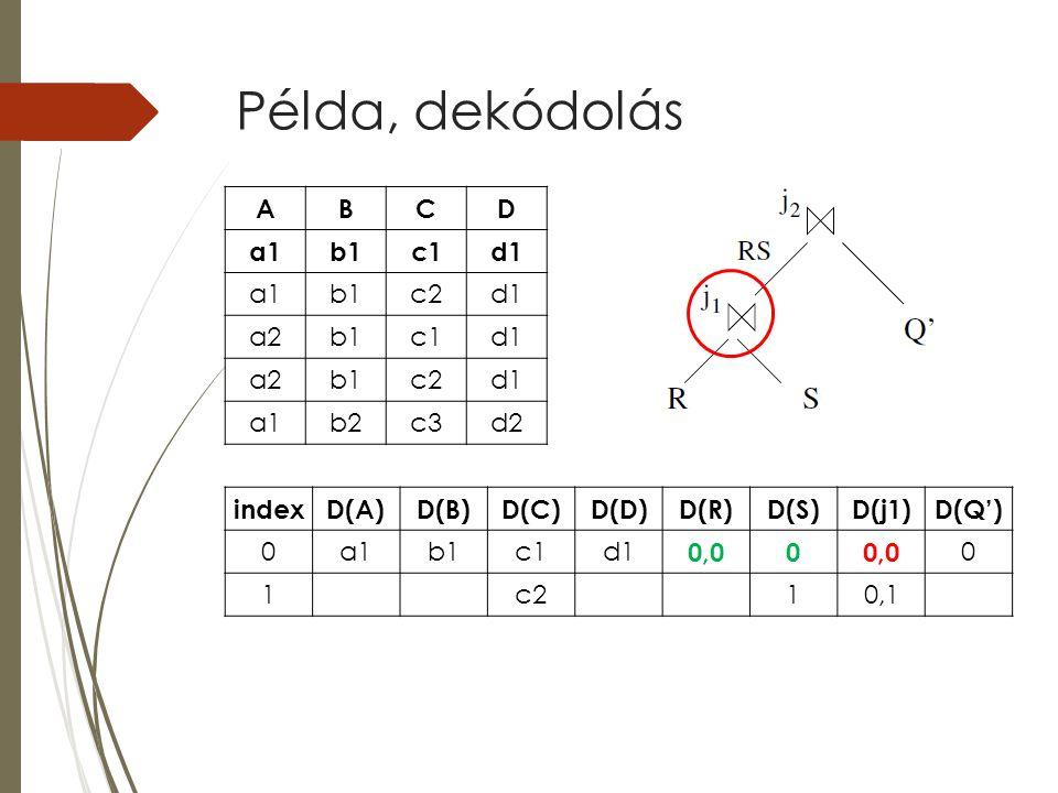 Példa, dekódolás indexD(A)D(B)D(C)D(D)D(R)D(S)D(j1)D(Q') 0a1b1c1d1 0,00 0 1c210,1 ABCD a1b1c1d1 a1b1c2d1 a2b1c1d1 a2b1c2d1 a1b2c3d2