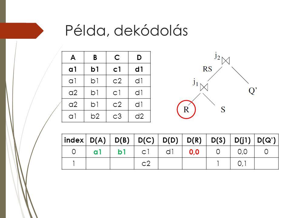 Példa, dekódolás indexD(A)D(B)D(C)D(D)D(R)D(S)D(j1)D(Q') 0 a1b1 c1d1 0,0 0 0 1c210,1 ABCD a1b1c1d1 a1b1c2d1 a2b1c1d1 a2b1c2d1 a1b2c3d2