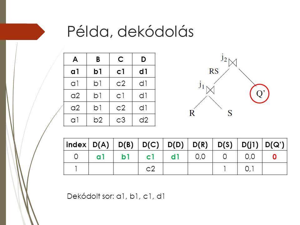 Példa, dekódolás indexD(A)D(B)D(C)D(D)D(R)D(S)D(j1)D(Q') 0 a1b1c1d1 0,00 0 1c210,1 ABCD a1b1c1d1 a1b1c2d1 a2b1c1d1 a2b1c2d1 a1b2c3d2 Dekódolt sor: a1,