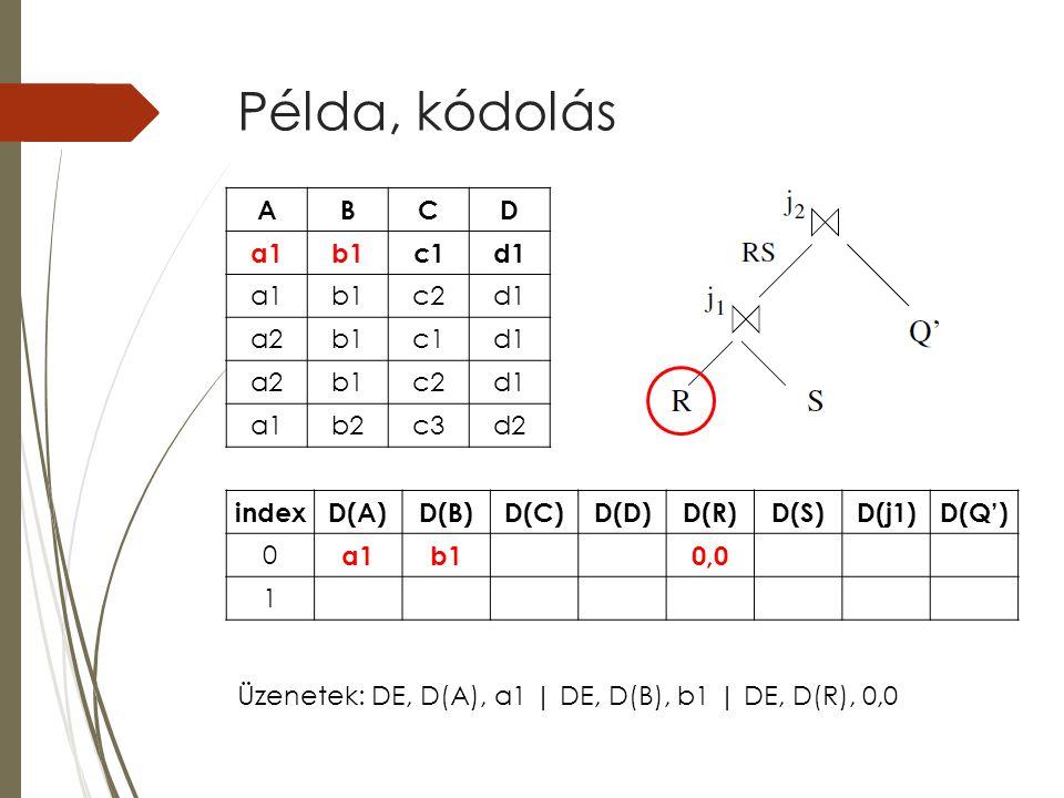 Példa, kódolás indexD(A)D(B)D(C)D(D)D(R)D(S)D(j1)D(Q') 0 a1b10,0 1 ABCD a1b1c1d1 a1b1c2d1 a2b1c1d1 a2b1c2d1 a1b2c3d2 Üzenetek: DE, D(A), a1 | DE, D(B)