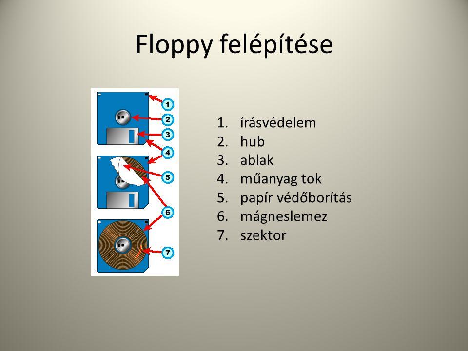 Floppy felépítése 1.írásvédelem 2.hub 3.ablak 4.műanyag tok 5.papír védőborítás 6.mágneslemez 7.szektor