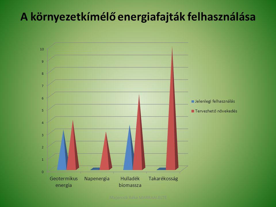 A környezetkímélő energiafajták felhasználása Majercsik Réka MARRAAI.ELTE