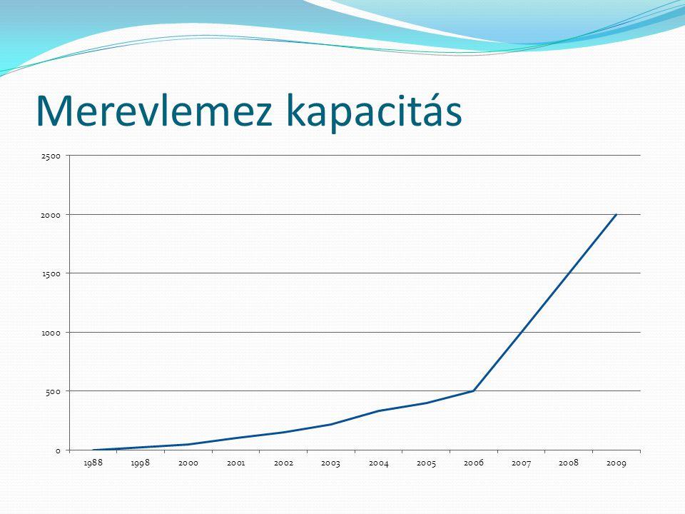 Az évek múltán a merevlemezek ára is csökkenni látszik, ezt szemlélteti az ábra.