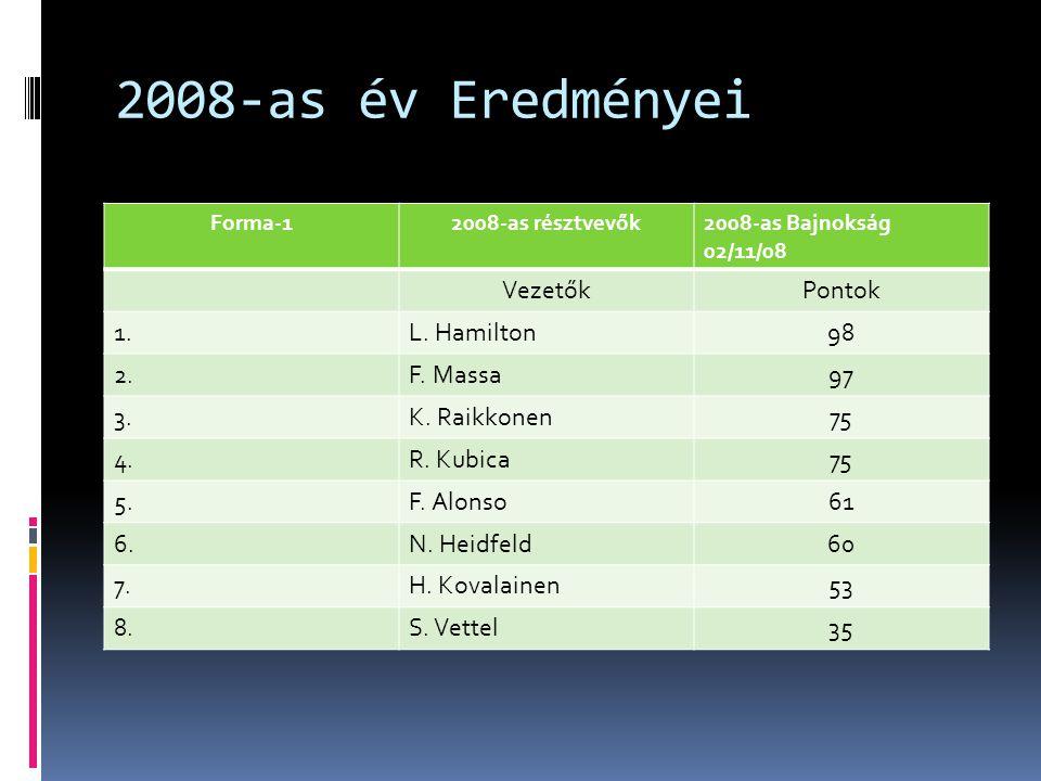 2008-as év Eredményei Forma-12008-as résztvevők2008-as Bajnokság 02/11/08 VezetőkPontok 1.L.