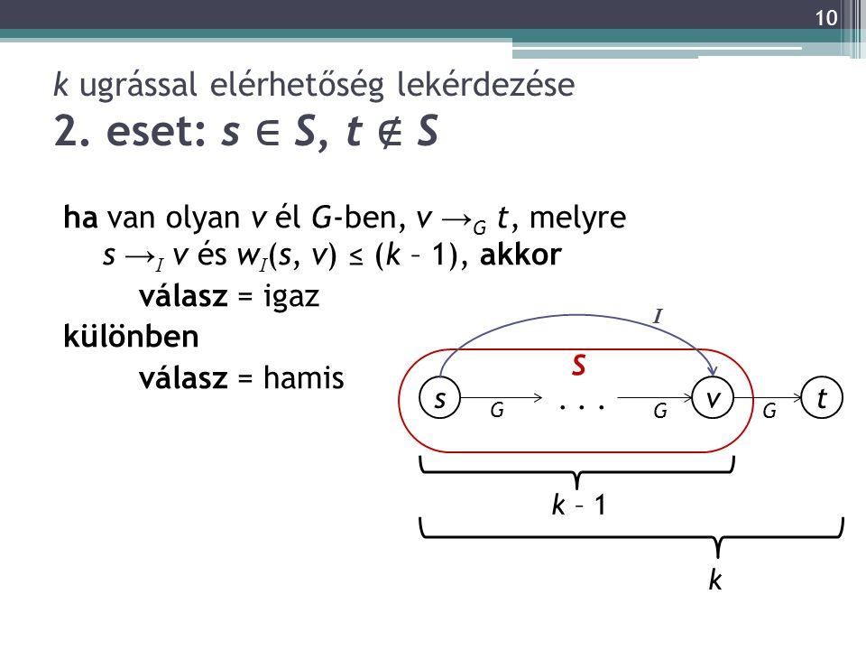 k ugrással elérhetőség lekérdezése 2. eset: s ∈ S, t ∉ S ha van olyan v él G-ben, v → G t, melyre s → I v és w I (s, v) ≤ (k – 1), akkor válasz = igaz