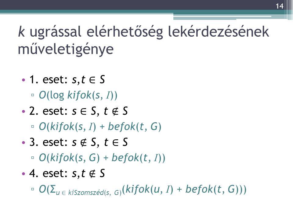 k ugrással elérhetőség lekérdezésének műveletigénye 1. eset: s,t ∈ S ▫ O(log kifok(s, I )) 2. eset: s ∈ S, t ∉ S ▫ O(kifok(s, I ) + befok(t, G) 3. ese