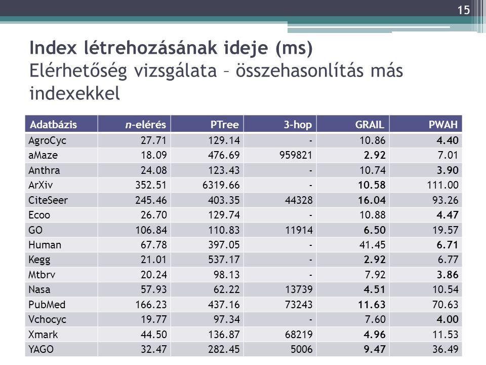 Index létrehozásának ideje (ms) Elérhetőség vizsgálata – összehasonlítás más indexekkel Adatbázisn-elérésPTree3-hopGRAILPWAH AgroCyc27.71129.14-10.864