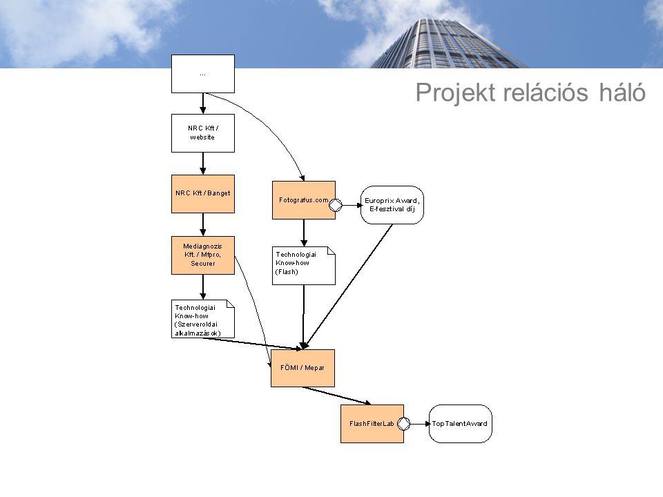 Projekt relációs háló