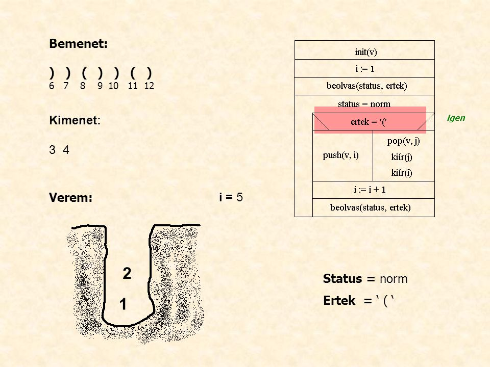 Bemenet: ) ) ( ) ) ( ) 6 7 8 9 10 11 12 Kimenet: 3 4 Verem: i = 5 Status = norm Ertek = ' ( ' igen 1 2