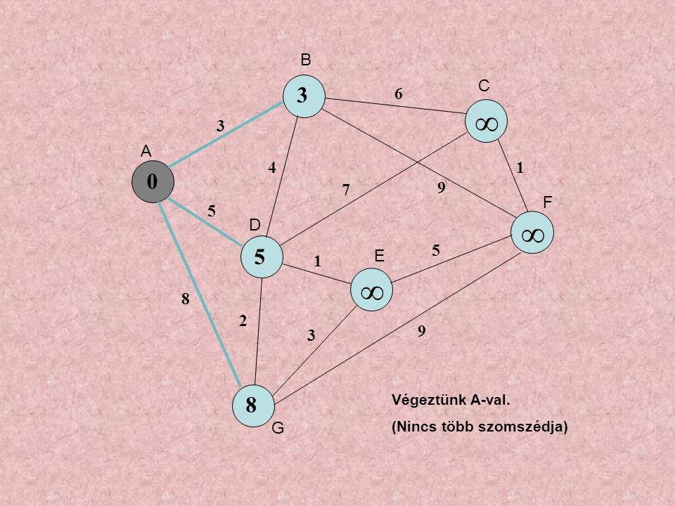 0 5 ∞ ∞ 8 3 5 8 4 6 7 9 1 3 5 1 9 2 3 ∞ Végeztünk A-val. (Nincs több szomszédja) A B C D E F G