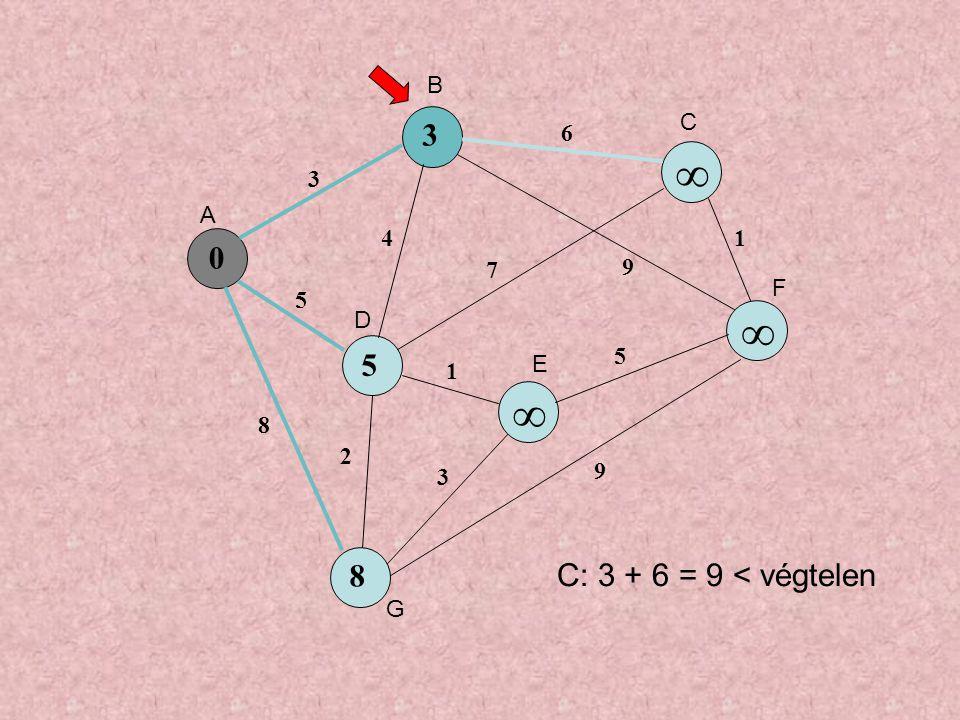 0 5 ∞ ∞ 8 3 5 8 4 6 7 9 1 3 5 1 9 2 3 ∞ A B C D E F G C: 3 + 6 = 9 < végtelen