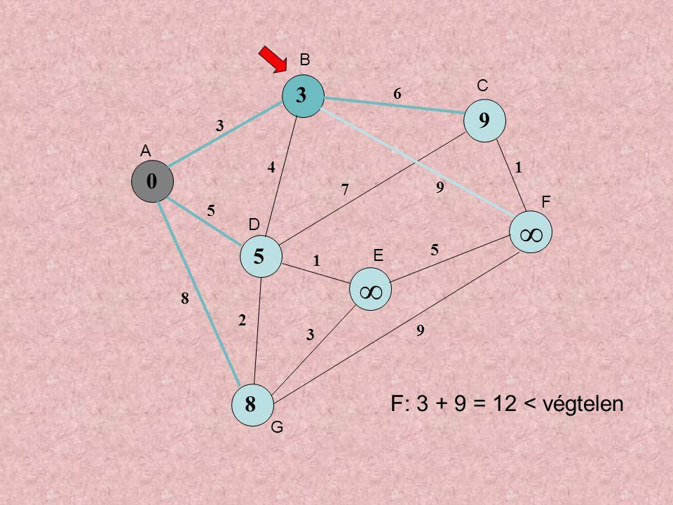 0 5 9 ∞ 8 3 5 8 4 6 7 9 1 3 5 1 9 2 3 ∞ A B C D E F G F: 3 + 9 = 12 < végtelen