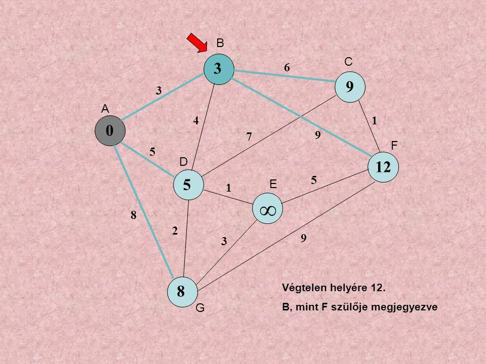 0 5 9 ∞ 8 3 5 8 4 6 7 9 1 3 5 1 9 2 3 12 A B C D E F G Végtelen helyére 12.