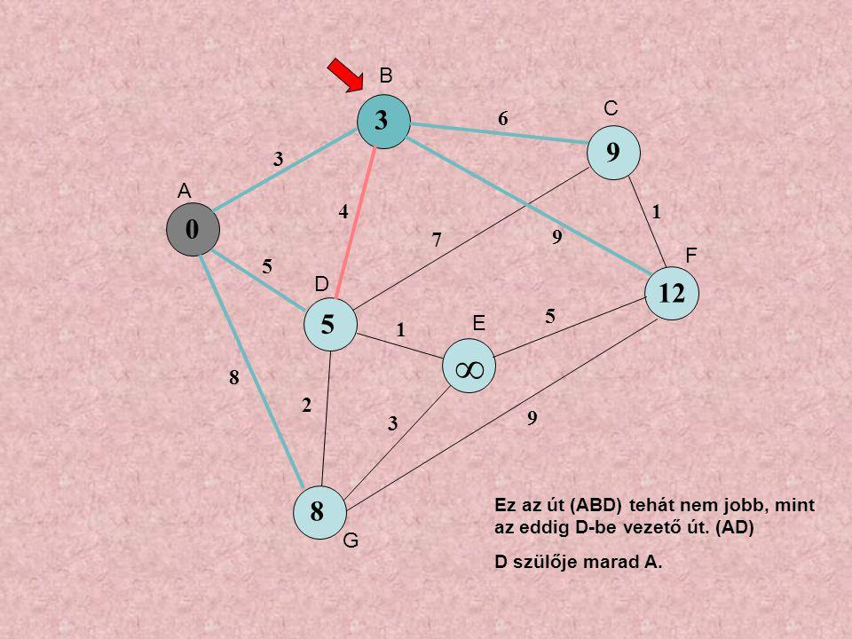 0 5 9 ∞ 8 3 5 8 4 6 7 9 1 3 5 1 9 2 3 12 A B C D E F G Ez az út (ABD) tehát nem jobb, mint az eddig D-be vezető út.