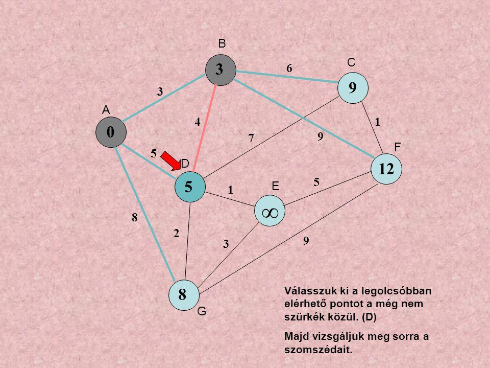 0 5 9 ∞ 8 3 5 8 4 6 7 9 1 3 5 1 9 2 3 12 A B C D E F G Válasszuk ki a legolcsóbban elérhető pontot a még nem szürkék közül.
