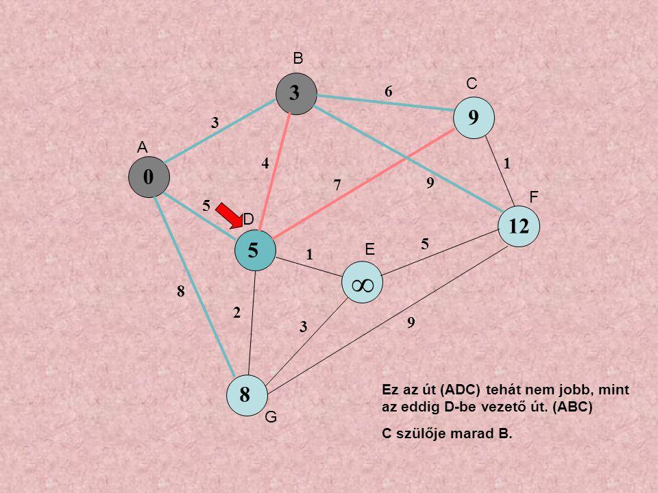 0 5 9 ∞ 8 3 5 8 4 6 7 9 1 3 5 1 9 2 3 12 A B C D E F G Ez az út (ADC) tehát nem jobb, mint az eddig D-be vezető út.