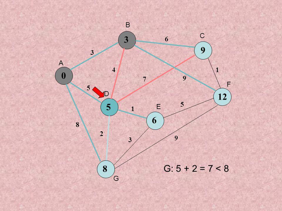 0 5 9 6 8 3 5 8 4 6 7 9 1 3 5 1 9 2 3 12 A B C D E F G G: 5 + 2 = 7 < 8
